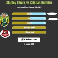 Stanley Elbers vs Cristian Dumitru h2h player stats
