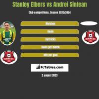 Stanley Elbers vs Andrei Sintean h2h player stats