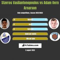 Stavros Vasilantonopoulos vs Adam Oern Arnarson h2h player stats