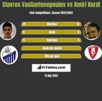 Stavros Vasilantonopoulos vs Amiri Kurdi h2h player stats