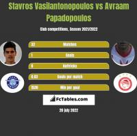 Stavros Vasilantonopoulos vs Avraam Papadopoulos h2h player stats