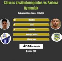 Stavros Vasilantonopoulos vs Bartosz Rymaniak h2h player stats