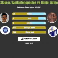 Stavros Vasilantonopoulos vs Daniel Adejo h2h player stats