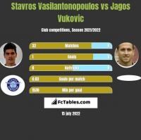 Stavros Vasilantonopoulos vs Jagos Vukovic h2h player stats