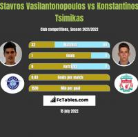 Stavros Vasilantonopoulos vs Konstantinos Tsimikas h2h player stats