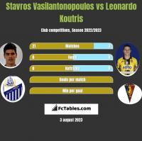 Stavros Vasilantonopoulos vs Leonardo Koutris h2h player stats