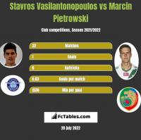 Stavros Vasilantonopoulos vs Marcin Pietrowski h2h player stats