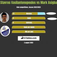 Stavros Vasilantonopoulos vs Mark Asigba h2h player stats