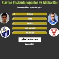 Stavros Vasilantonopoulos vs Michal Koj h2h player stats