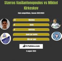 Stavros Vasilantonopoulos vs Mikkel Kirkeskov h2h player stats