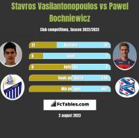 Stavros Vasilantonopoulos vs Pawel Bochniewicz h2h player stats