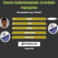 Stavros Vasilantonopoulos vs Iordanis Papargyriou h2h player stats