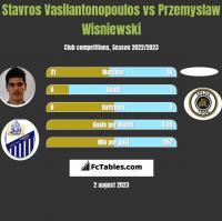 Stavros Vasilantonopoulos vs Przemyslaw Wisniewski h2h player stats