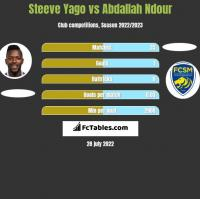 Steeve Yago vs Abdallah Ndour h2h player stats
