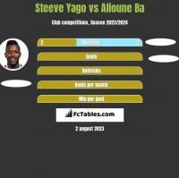 Steeve Yago vs Alioune Ba h2h player stats