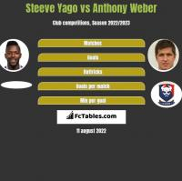 Steeve Yago vs Anthony Weber h2h player stats