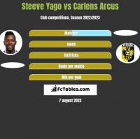 Steeve Yago vs Carlens Arcus h2h player stats