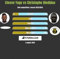 Steeve Yago vs Christophe Diedhiou h2h player stats