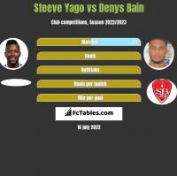 Steeve Yago vs Denys Bain h2h player stats