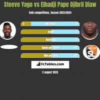 Steeve Yago vs Elhadji Pape Djibril Diaw h2h player stats