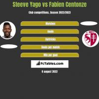 Steeve Yago vs Fabien Centonze h2h player stats