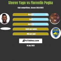 Steeve Yago vs Florentin Pogba h2h player stats