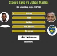 Steeve Yago vs Johan Martial h2h player stats