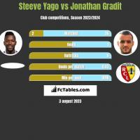 Steeve Yago vs Jonathan Gradit h2h player stats