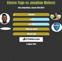 Steeve Yago vs Jonathan Rivierez h2h player stats