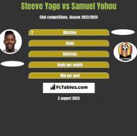 Steeve Yago vs Samuel Yohou h2h player stats