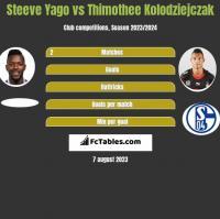 Steeve Yago vs Thimothee Kolodziejczak h2h player stats