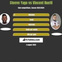 Steeve Yago vs Vincent Ruefli h2h player stats