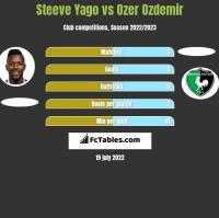 Steeve Yago vs Ozer Ozdemir h2h player stats