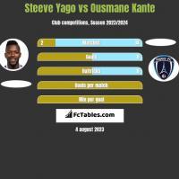 Steeve Yago vs Ousmane Kante h2h player stats