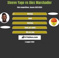 Steeve Yago vs Alex Marchadier h2h player stats