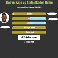 Steeve Yago vs Abdoulkader Thiam h2h player stats
