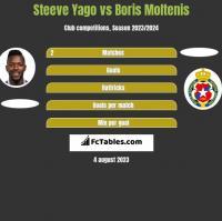 Steeve Yago vs Boris Moltenis h2h player stats