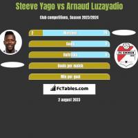 Steeve Yago vs Arnaud Luzayadio h2h player stats