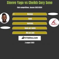 Steeve Yago vs Cheikh Cory Sene h2h player stats