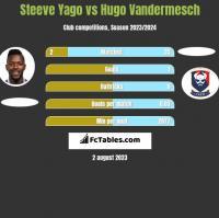 Steeve Yago vs Hugo Vandermesch h2h player stats