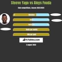 Steeve Yago vs Aloys Fouda h2h player stats