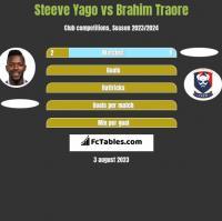 Steeve Yago vs Brahim Traore h2h player stats