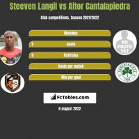 Steeven Langil vs Aitor Cantalapiedra h2h player stats