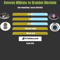 Steeven Willems vs Brandon Mechele h2h player stats