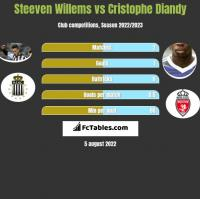 Steeven Willems vs Cristophe Diandy h2h player stats