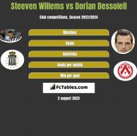 Steeven Willems vs Dorian Dessoleil h2h player stats