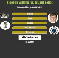 Steeven Willems vs Eduard Sobol h2h player stats