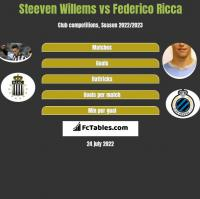 Steeven Willems vs Federico Ricca h2h player stats