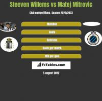 Steeven Willems vs Matej Mitrovic h2h player stats