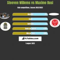 Steeven Willems vs Maxime Busi h2h player stats
